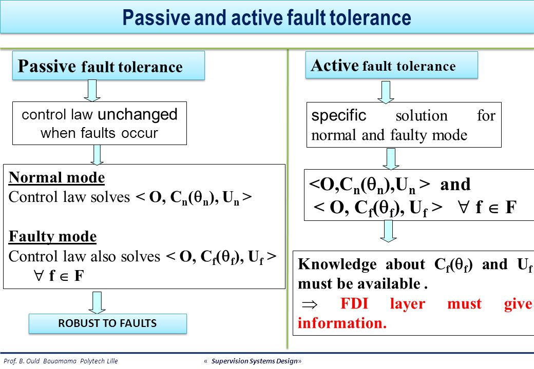 Fault accommodation and System reconfiguration FDI system System reconfiguration Provide estimation of C f (  f ) U f of the fault impact Provide estimation of C f (  f ) U f of the fault impact solve Fault solve Provide estimation of  f (  f ), U f of the fault impact Provide estimation of  f (  f ), U f of the fault impact Fault FDI cannot provide any estimation of the fault impact FDI cannot provide any estimation of the fault impact solve Fault Fault accommodation