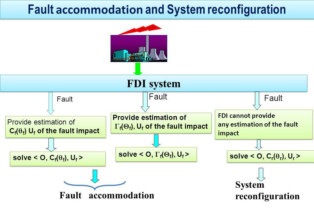 Process Controller FDI Fault Accommodation Fault Accommodation Controller parameters Ref.