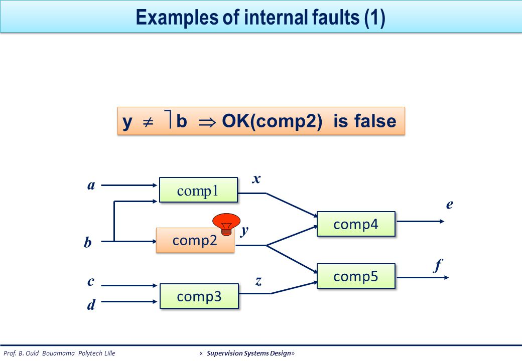 Examples of internal faults (2) Process fault : the tank is leaking Sensor fault : noise has improper statistical characteristics Actuator fault : input valve is blocked open