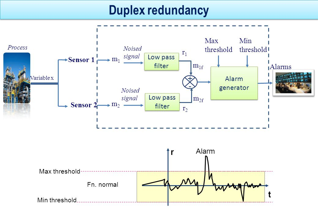 Triplex redundancy r1r1 t r2r2 t r3r3 t Residuals r 1 = m 1f - m 2 f r 2 = m 1f – m 3f r 3 = m 2f – m 3f Low pass filter m1m1 m2m2 m 1f Thresholds Alarms Low pass filter Residual generation m 2f m 3f m3m3 Decision procedure r2r2 r3r3 r1r1 Sensor 2 Variable x Low pass filter Sensor 1 Sensor 3