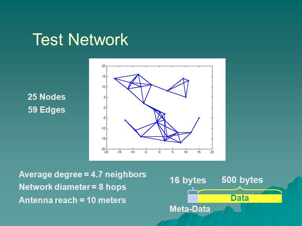 Test Network 25 Nodes Antenna reach = 10 meters Average degree = 4.7 neighbors 59 Edges Network diameter = 8 hops Data 500 bytes 16 bytes Meta-Data