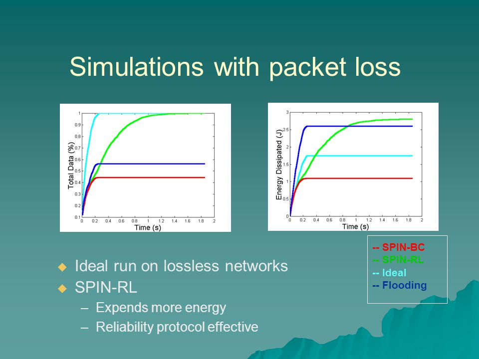 Simulations with packet loss  Ideal run on lossless networks  SPIN-RL –Expends more energy –Reliability protocol effective -- SPIN-BC -- SPIN-RL -- Ideal -- Flooding