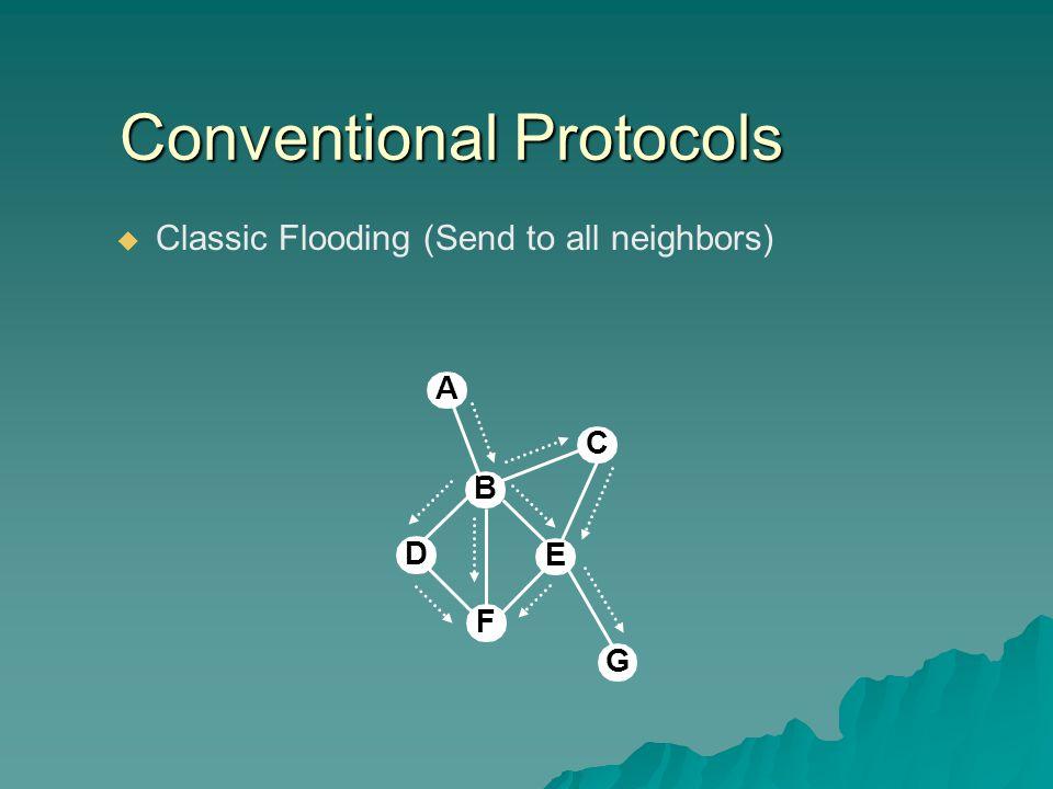 Conventional Protocols   Classic Flooding (Send to all neighbors) B D E F G C A