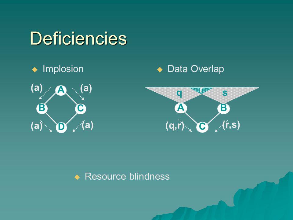 Deficiencies  Implosion A B C D (a) A B C (r,s) (q,r) qs r  Data Overlap  Resource blindness