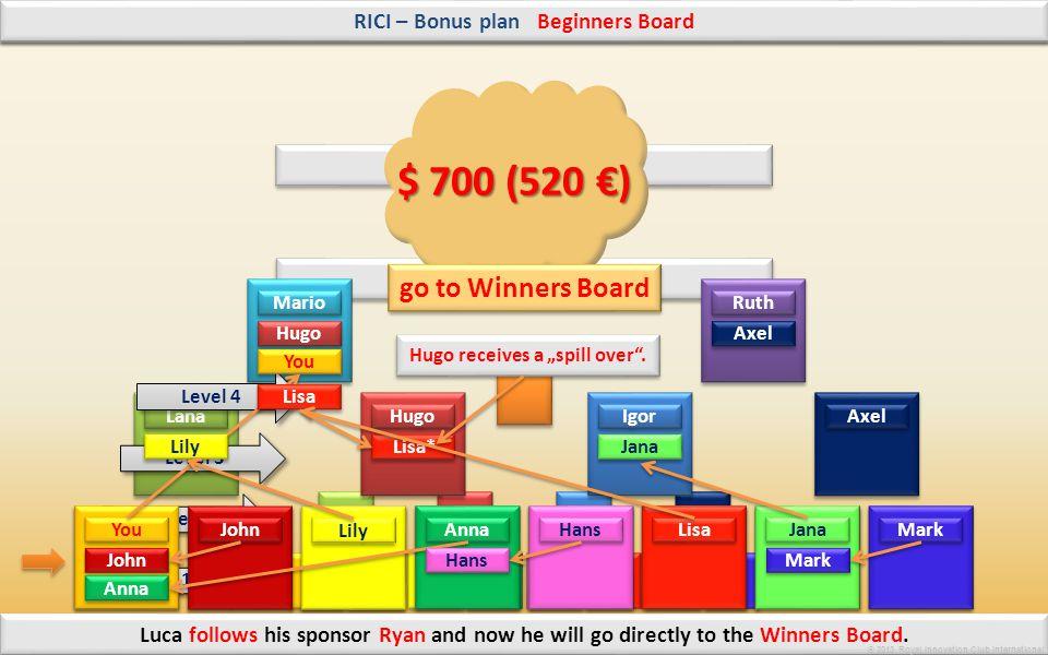 © 2013 Royal Innovation Club International Winners Board Beginners Board RICI – Bonus plan How will be filled my bonus plan and how I will get my bonu