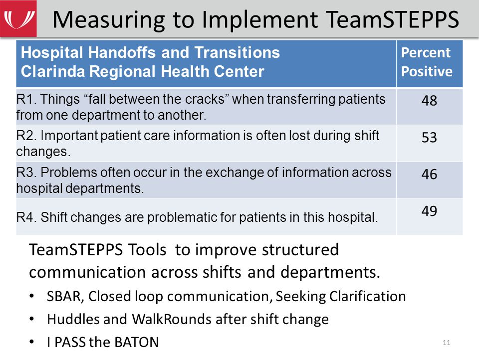 Measuring to Implement TeamSTEPPS TeamSTEPPS Tools to improve structured communication across shifts and departments.