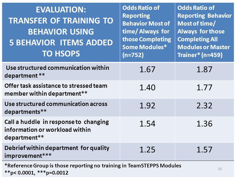 EVALUATION: TRANSFER OF TRAINING TO BEHAVIOR USING 5 BEHAVIOR ITEMS ADDED TO HSOPS Odds Ratio of Reporting Behavior Most of time/ Always for those Completing Some Modules* (n=752) Odds Ratio of Reporting Behavior Most of time/ Always for those Completing All Modules or Master Trainer* (n=459) Use structured communication within department ** 1.671.87 Offer task assistance to stressed team member within department** 1.401.77 Use structured communication across departments** 1.922.32 Call a huddle in response to changing information or workload within department** 1.541.36 Debrief within department for quality improvement*** 1.251.57 *Reference Group is those reporting no training in TeamSTEPPS Modules **p< 0.0001, ***p=0.0012 50
