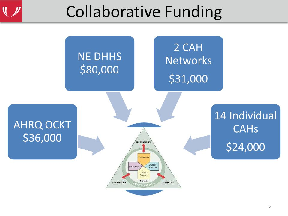 Collaborative Funding AHRQ OCKT $36,000 NE DHHS $80,000 2 CAH Networks $31,000 14 Individual CAHs $24,000 6
