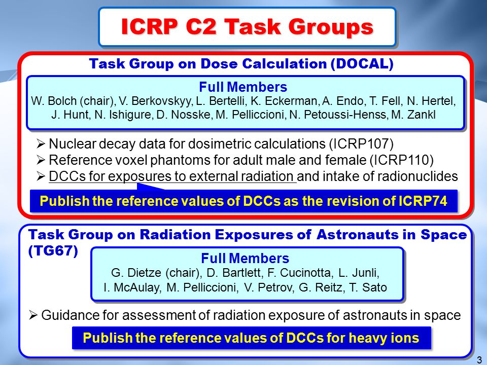 14 BackgroundBackground Differences of radiation fields in high-energy accelerators in comparison to conventional nuclear facilities  Existence of high-energy neutron doses  Existence of pulsed time structure (pulsed beam accelerator) Neutron below 20 MeV Neutron above 20 MeV Photon Muon Dose, H*(10), contributions behind shield of accelerator underestimated by conventional survey-meter underestimated by conventional moderator-based survey-meter (rem-counter)  Existence of muon doses Improvement of active dosimeters is necessary for ensuring radiation safety in HE accelerators Improvement of active dosimeters is necessary for ensuring radiation safety in HE accelerators