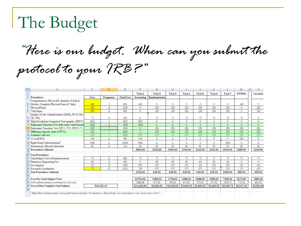 "The Budget ""Here is our budget. When can you submit the protocol to your IRB?"""