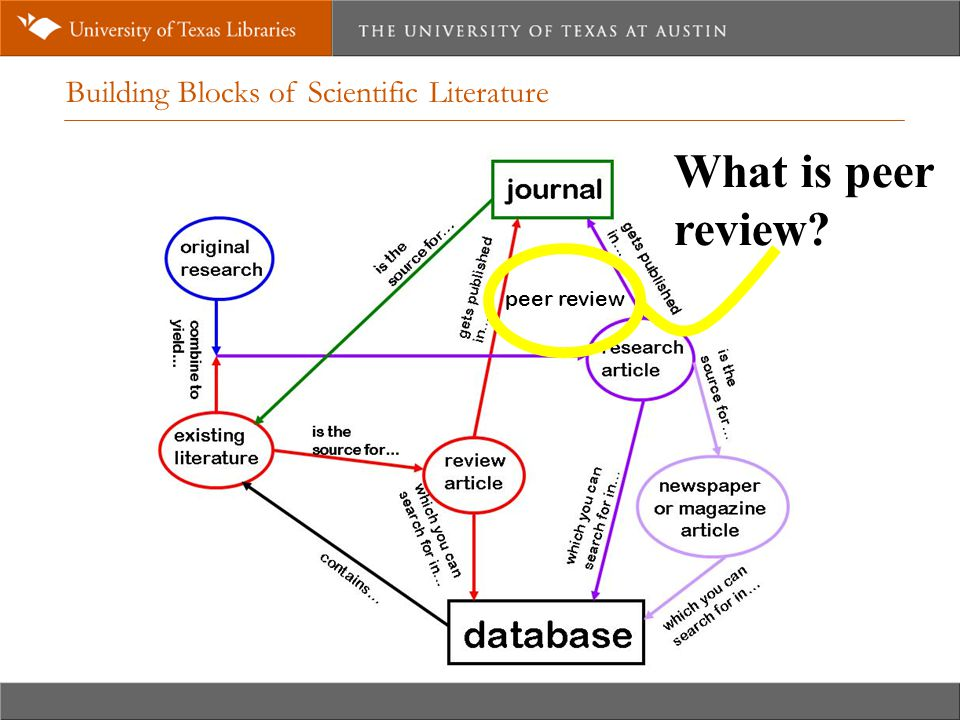 Building Blocks of Scientific Literature peer review What is peer review?