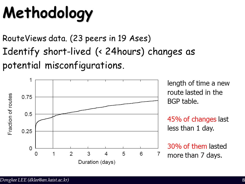 Dongkee LEE (dklee@an.kaist.ac.kr)8Methodology RouteViews data. (23 peers in 19 Ases) Identify short-lived (< 24hours) changes as potential misconfigu