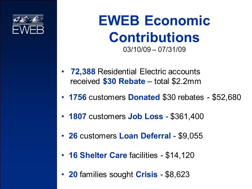 EWEB Economic Contributions 03/10/09 – 07/31/09 1756 customers Donated $30 rebates - $52,680 1807 customers Job Loss - $361,400 26 customers Loan Deferral - $9,055 16 Shelter Care facilities - $14,120 20 families sought Crisis - $8,623 72,388 Residential Electric accounts received $30 Rebate – total $2.2mm