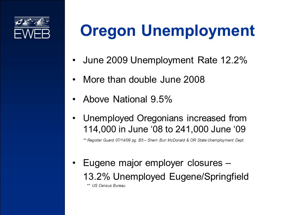 Oregon Unemployment June 2009 Unemployment Rate 12.2% More than double June 2008 Above National 9.5% Unemployed Oregonians increased from 114,000 in June '08 to 241,000 June '09 ** Register Guard 07/14/09 pg.