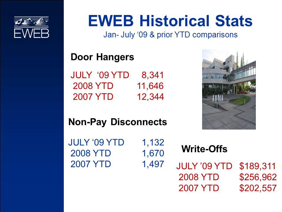 Door Hangers JULY '09 YTD 8,341 2008 YTD 11,646 2007 YTD 12,344 Non-Pay Disconnects JULY '09 YTD 1,132 2008 YTD 1,670 2007 YTD 1,497 EWEB Historical S