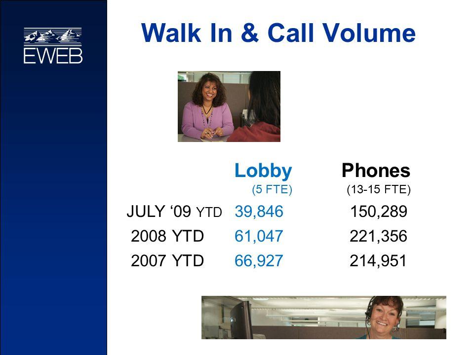 Walk In & Call Volume Phones (13-15 FTE) 150,289 221,356 214,951 Lobby (5 FTE) JULY '09 YTD 39,846 2008 YTD 61,047 2007 YTD 66,927