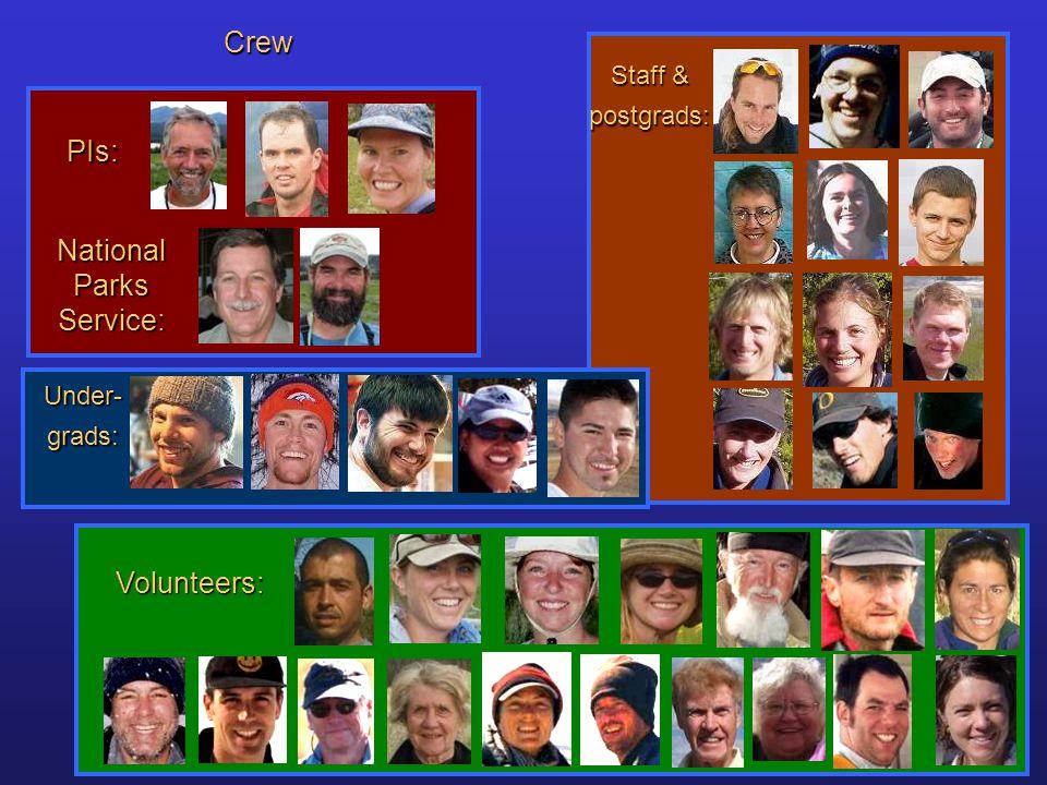 Crew Volunteers: PIs: Staff & postgrads: Under- grads: National Parks Service:
