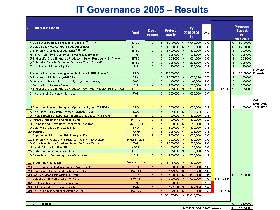 IT Governance 2005 – Results