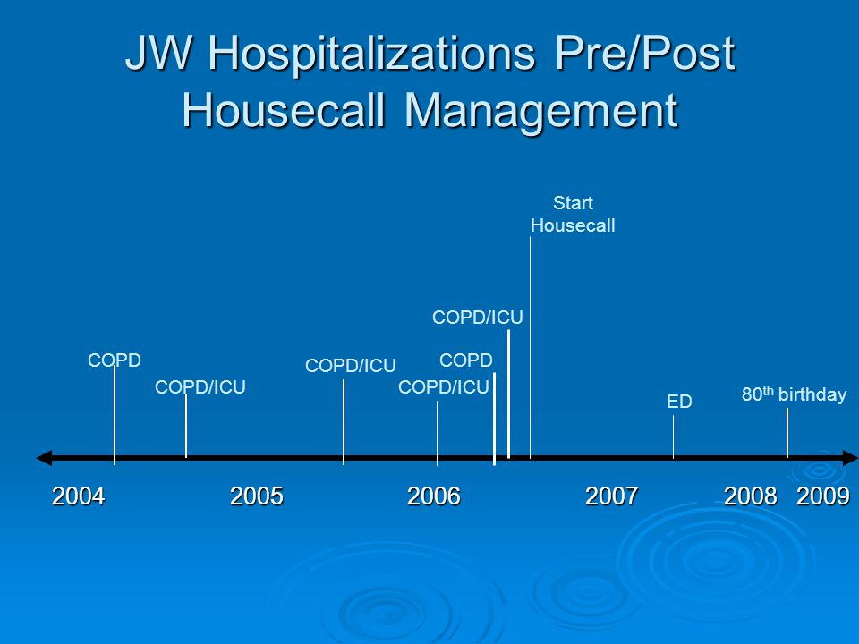 JW Hospitalizations Pre/Post Housecall Management 2004 2005 2006 2007 2008 2009 COPD COPD/ICU COPD Start Housecall ED 80 th birthday