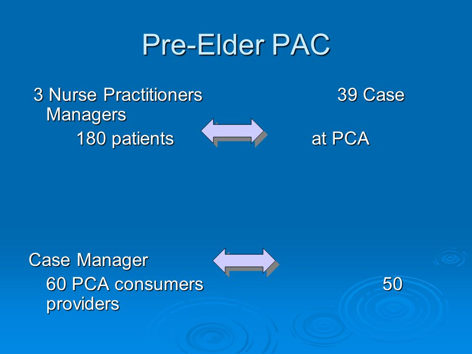Pre-Elder PAC 3 Nurse Practitioners 39 Case Managers 3 Nurse Practitioners 39 Case Managers 180 patients at PCA Case Manager 60 PCA consumers 50 providers