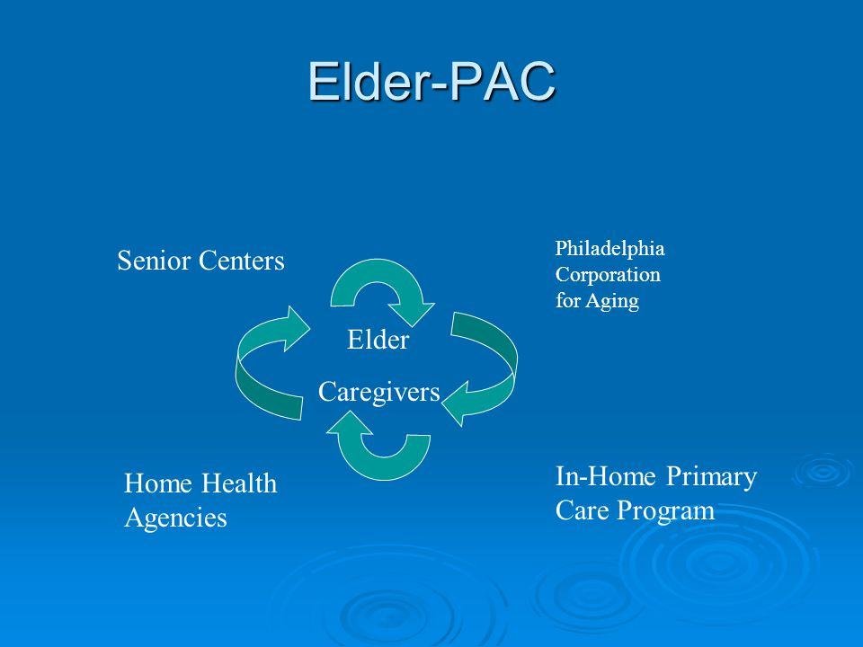 Elder-PAC Elder Caregivers Philadelphia Corporation for Aging Home Health Agencies Senior Centers In-Home Primary Care Program