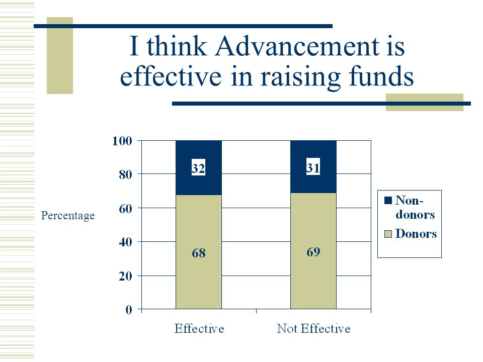 I think Advancement is effective in raising funds Percentage