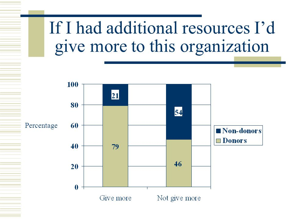 If I had additional resources I'd give more to this organization Percentage