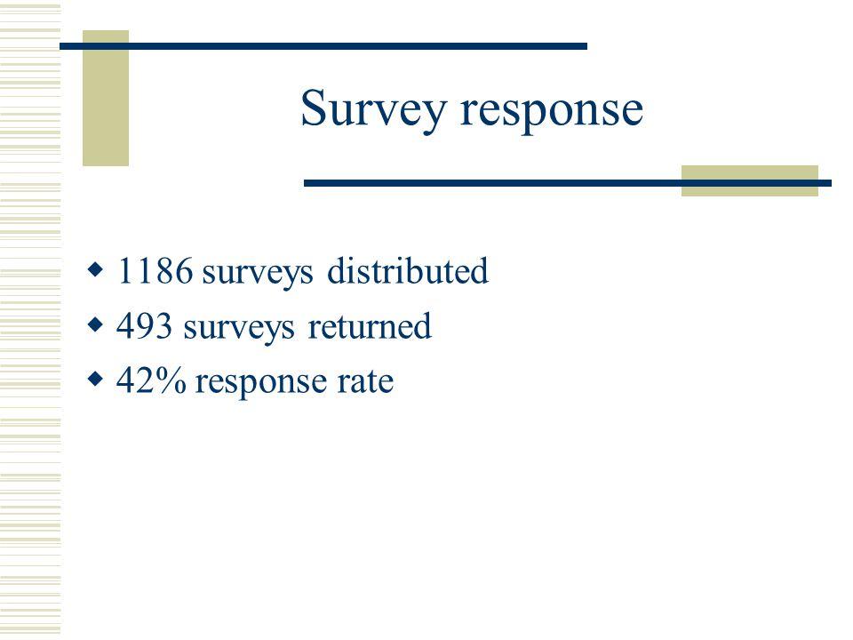 Survey response  1186 surveys distributed  493 surveys returned  42% response rate
