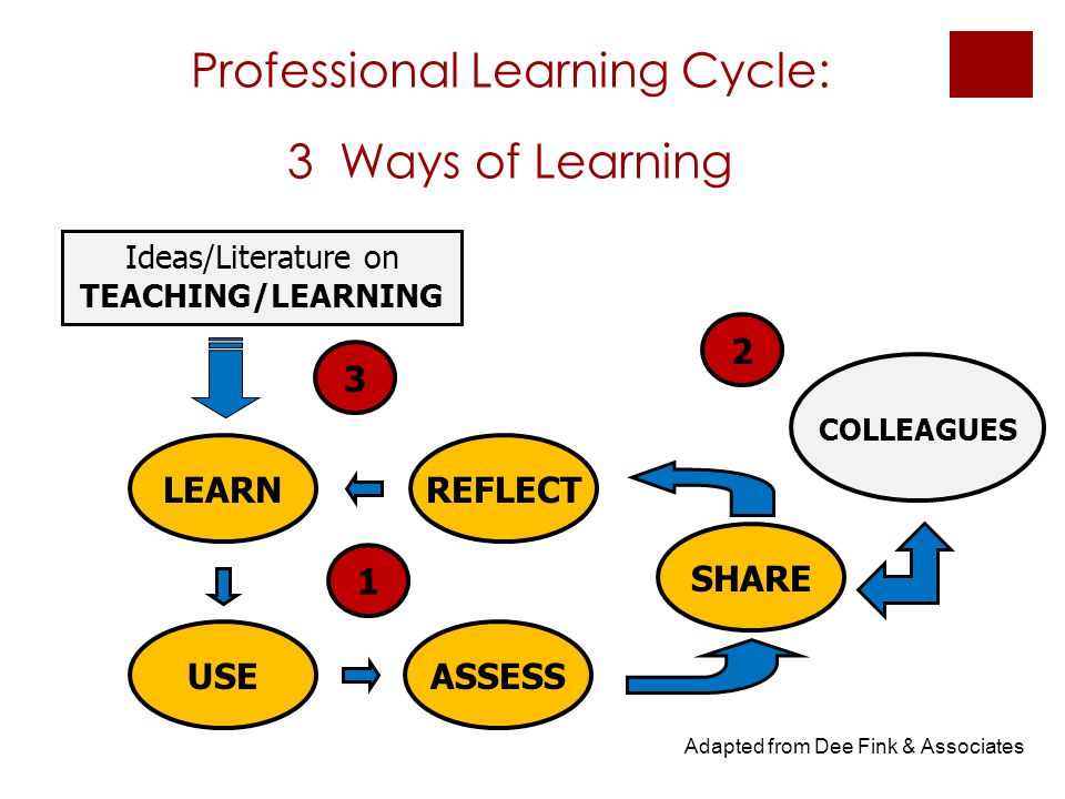 Professional Learning Cycle: 3 Ways of Learning SHARE COLLEAGUES 2 Ideas/Literature on TEACHING/LEARNING 3 1 LEARN USE REFLECT ASSESS Adapted from Dee