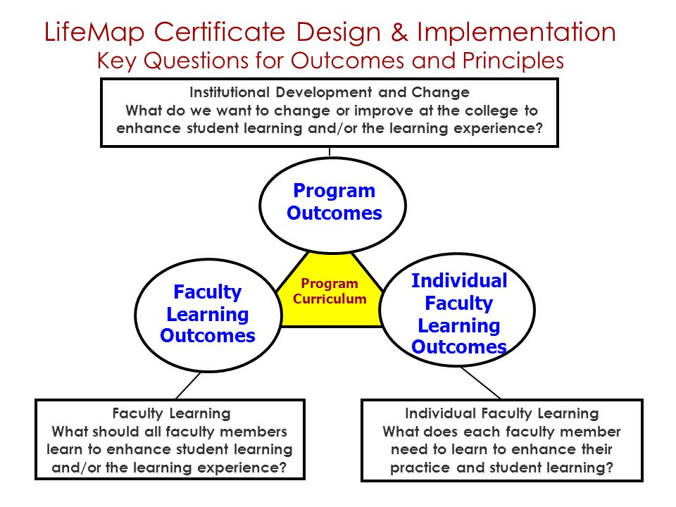LifeMap Certificate Design & Implementation Key Questions for Outcomes and Principles Program Outcomes Institutional Development and Change What do we