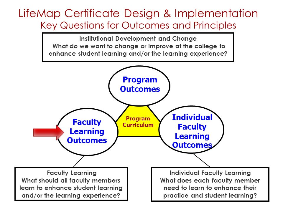 LifeMap Certificate Design & Implementation Key Questions for Outcomes and Principles Program Outcomes Institutional Development and Change What do we want to change or improve at the college to enhance student learning and/or the learning experience.