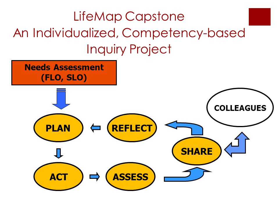 LifeMap Capstone An Individualized, Competency-based Inquiry Project SHARE COLLEAGUES Needs Assessment (FLO, SLO) PLAN ACT REFLECT ASSESS