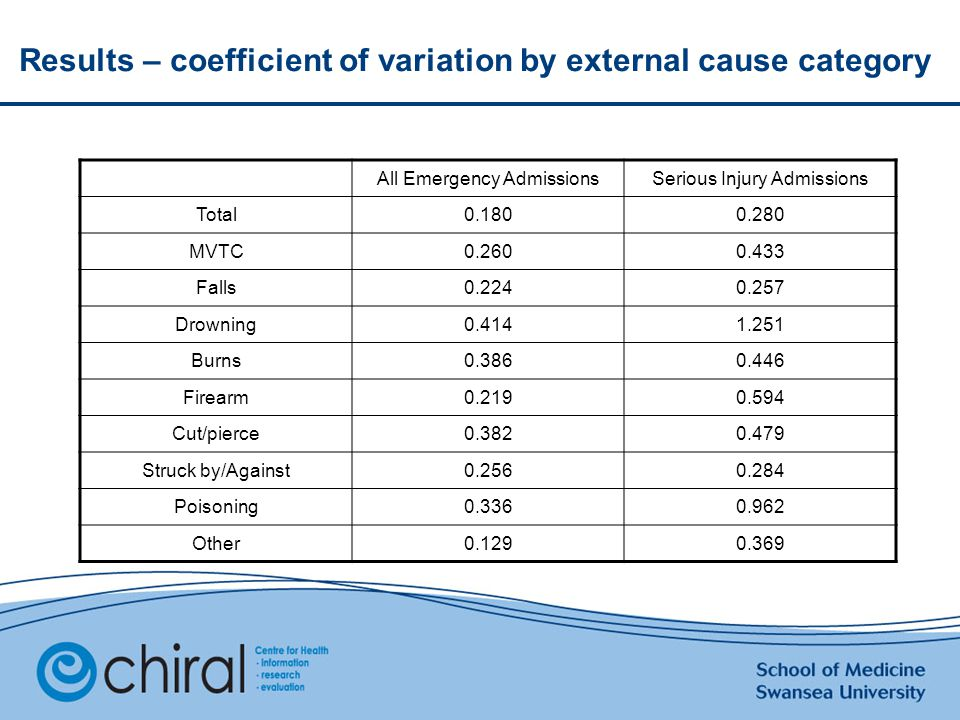 Results – coefficient of variation by external cause category All Emergency AdmissionsSerious Injury Admissions Total0.1800.280 MVTC0.2600.433 Falls0.2240.257 Drowning0.4141.251 Burns0.3860.446 Firearm0.2190.594 Cut/pierce0.3820.479 Struck by/Against0.2560.284 Poisoning0.3360.962 Other0.1290.369