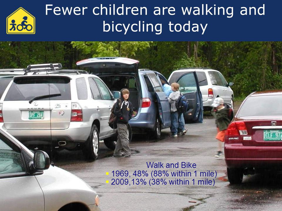 Fewer children are walking and bicycling today Walk and Bike  1969, 48% (88% within 1 mile)  2009,13% (38% within 1 mile)
