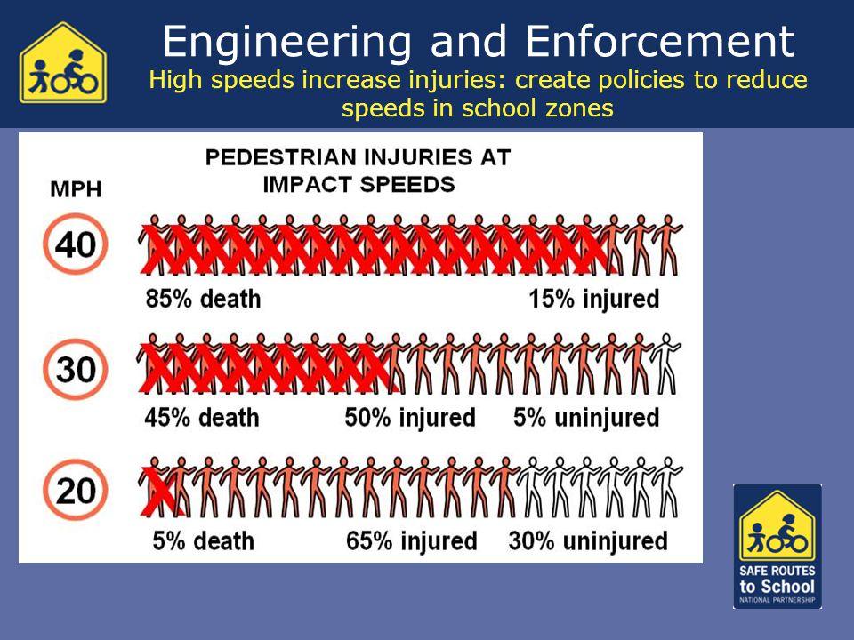 Engineering and Enforcement High speeds increase injuries: create policies to reduce speeds in school zones