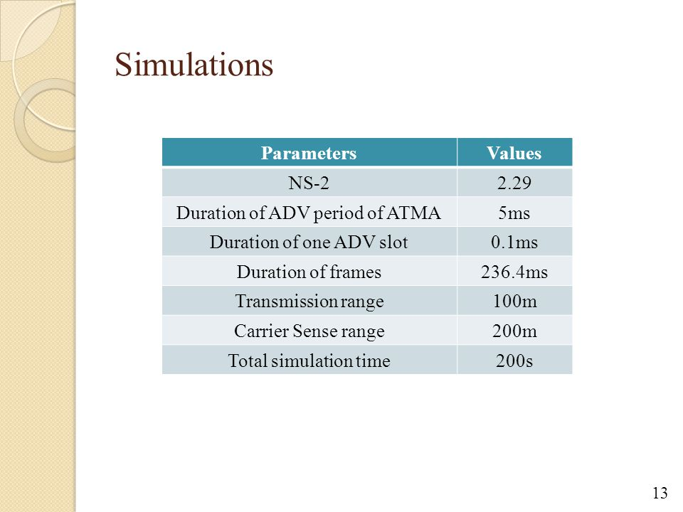 Simulations ParametersValues NS-22.29 Duration of ADV period of ATMA5ms Duration of one ADV slot0.1ms Duration of frames236.4ms Transmission range100m Carrier Sense range200m Total simulation time200s 13