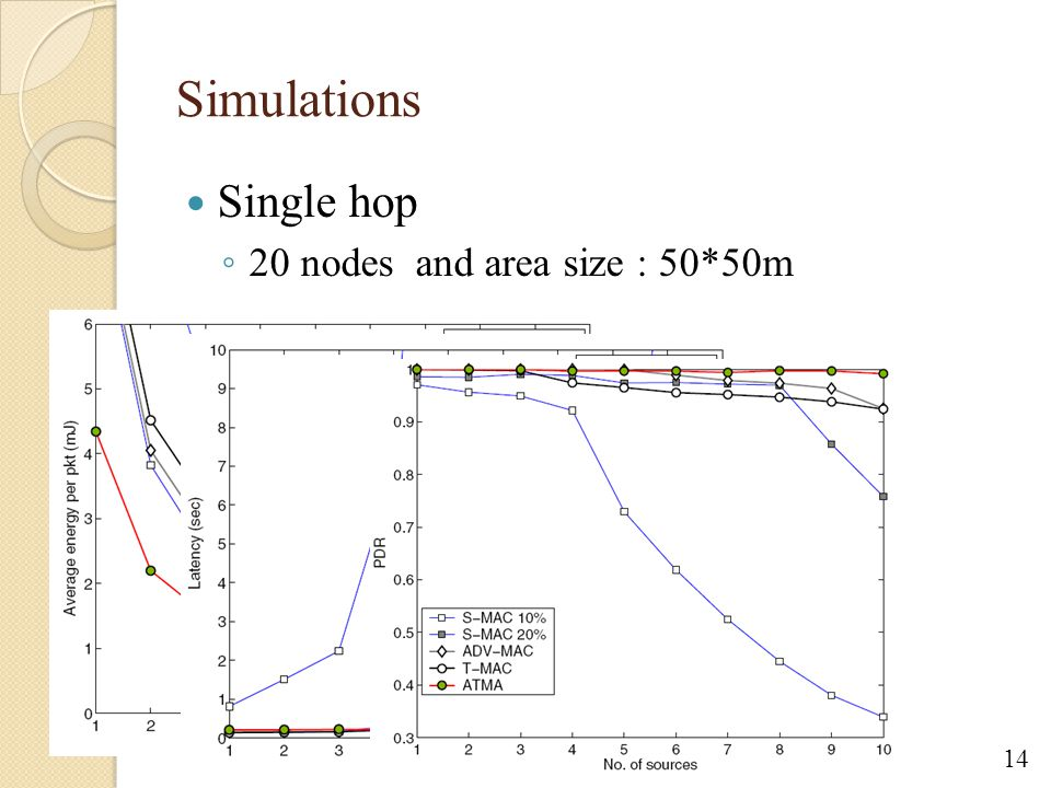 Simulations Single hop ◦ 20 nodes and area size : 50*50m 14