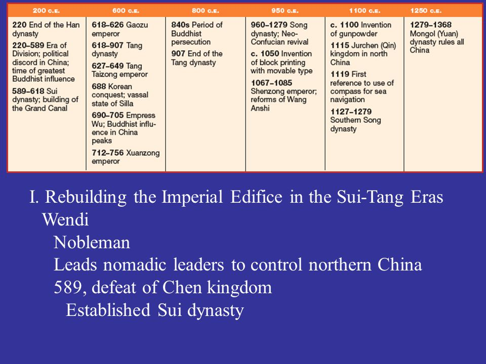 I. Rebuilding the Imperial Edifice in the Sui-Tang Eras Wendi Nobleman Leads nomadic leaders to control northern China 589, defeat of Chen kingdom Est