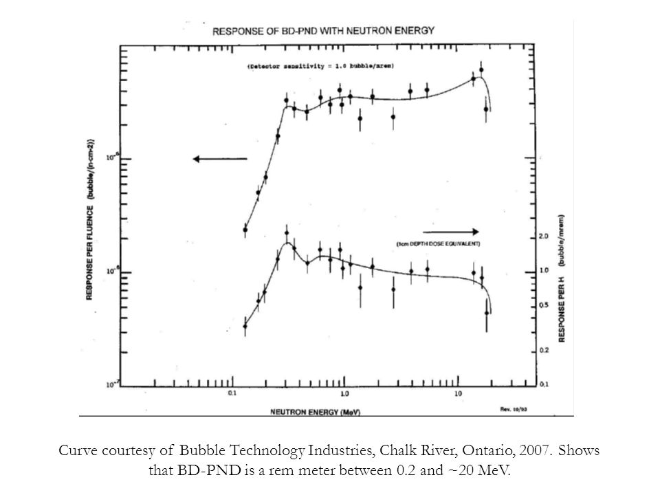 Curve courtesy of Bubble Technology Industries, Chalk River, Ontario, 2007. Shows that BD-PND is a rem meter between 0.2 and ~20 MeV.