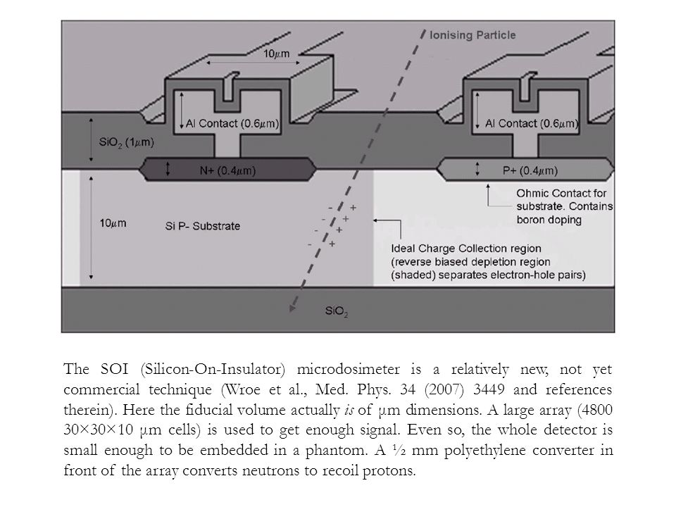 The SOI (Silicon-On-Insulator) microdosimeter is a relatively new, not yet commercial technique (Wroe et al., Med. Phys. 34 (2007) 3449 and references
