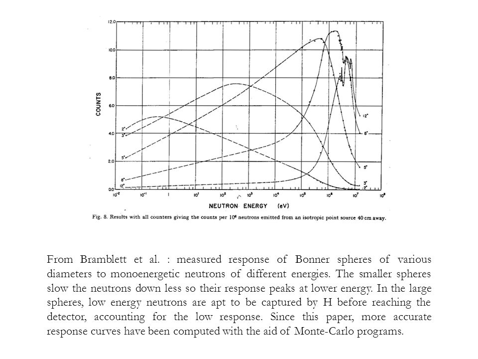 From Bramblett et al. : measured response of Bonner spheres of various diameters to monoenergetic neutrons of different energies. The smaller spheres