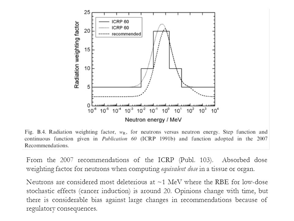 From the 2007 recommendations of the ICRP (Publ. 103). Absorbed dose weighting factor for neutrons when computing equivalent dose in a tissue or organ
