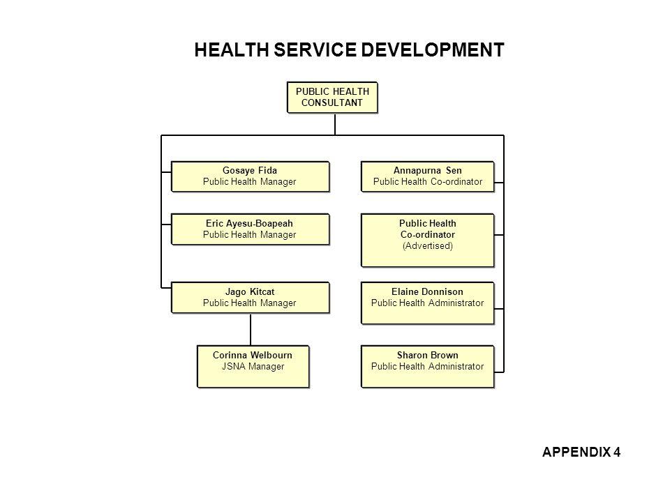 HEALTH SERVICE DEVELOPMENT Gosaye Fida Public Health Manager PUBLIC HEALTH CONSULTANT Sharon Brown Public Health Administrator Annapurna Sen Public He