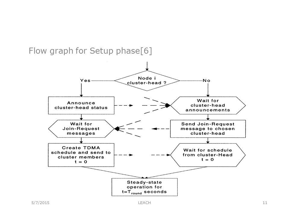 5/7/2015 Flow graph for Setup phase[6] LEACH11