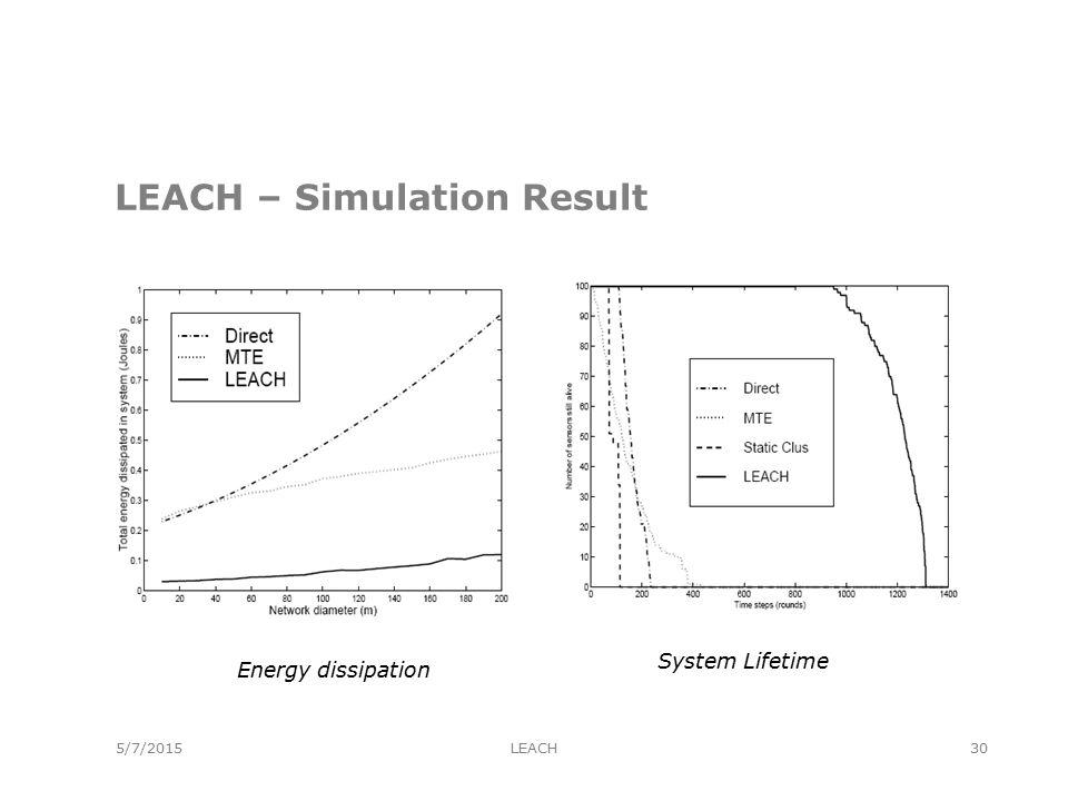 5/7/2015 LEACH – Simulation Result Energy dissipation System Lifetime LEACH30