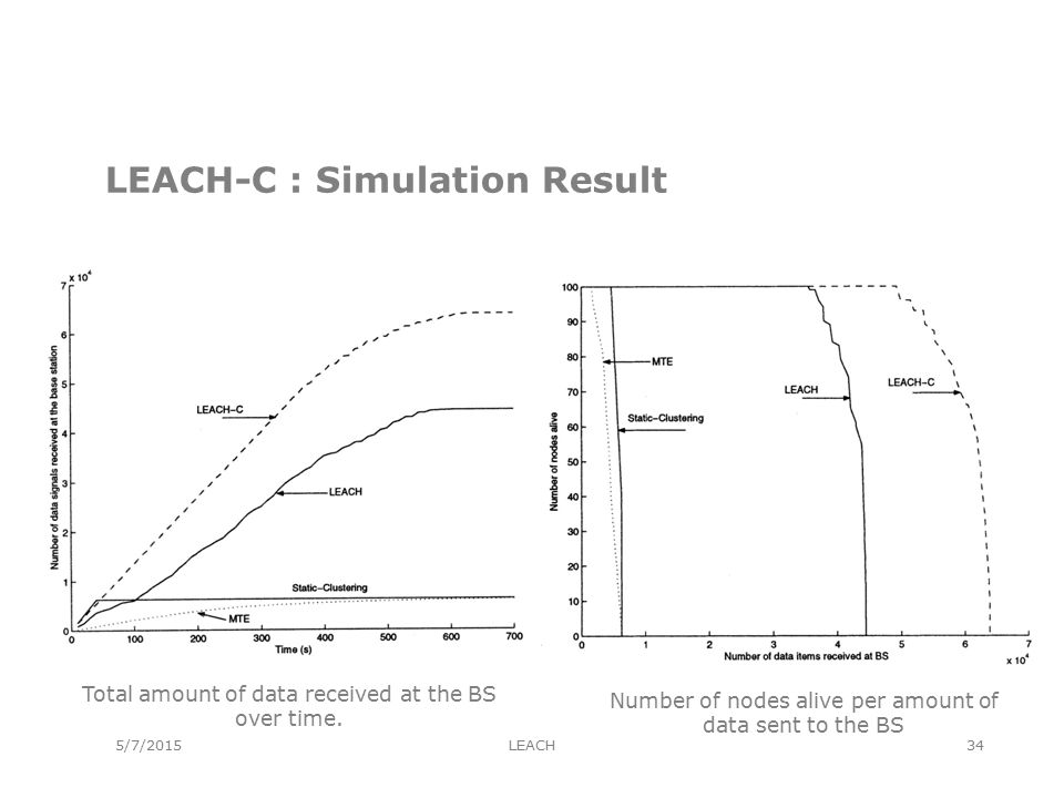 5/7/2015 LEACH-C : Simulation Result Total amount of data received at the BS over time.