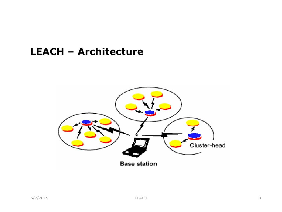 LEACH Simulation t round = 0.08 seconds * (E start / 9 mJ) E start : initial energy of the nodes.