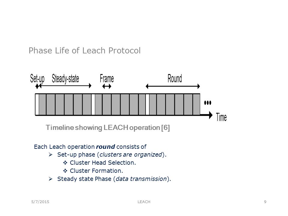 5/7/2015 Phase Life of Leach Protocol Each Leach operation round consists of  Set-up phase (clusters are organized).