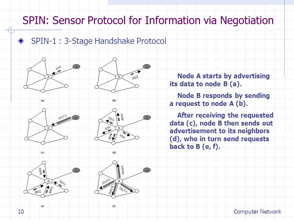 SPIN: Sensor Protocol for Information via Negotiation SPIN-1 : 3-Stage Handshake Protocol Node A starts by advertising its data to node B (a).