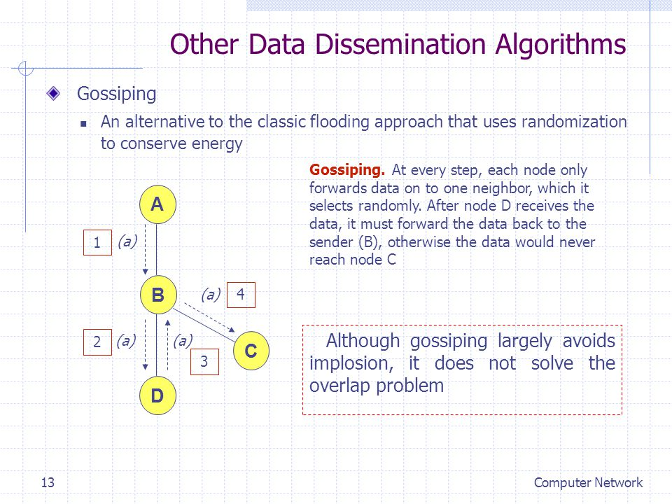 Other Data Dissemination Algorithms Gossiping.